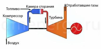 Схема одновальной турбины MS5001