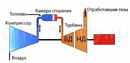 Схема двухвальной турбины MS5002