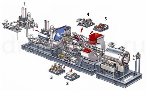 SGT 200 для привода механических устройств