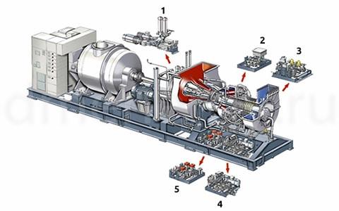 SGT 200 для генерации электроэнергии