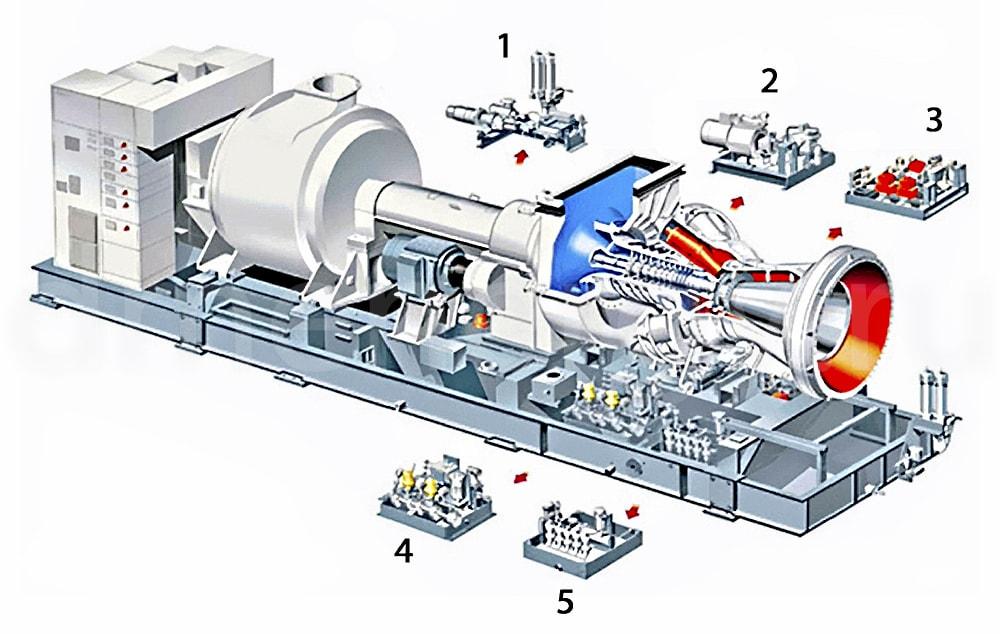 Комплексная электростанция на базе SGT-300