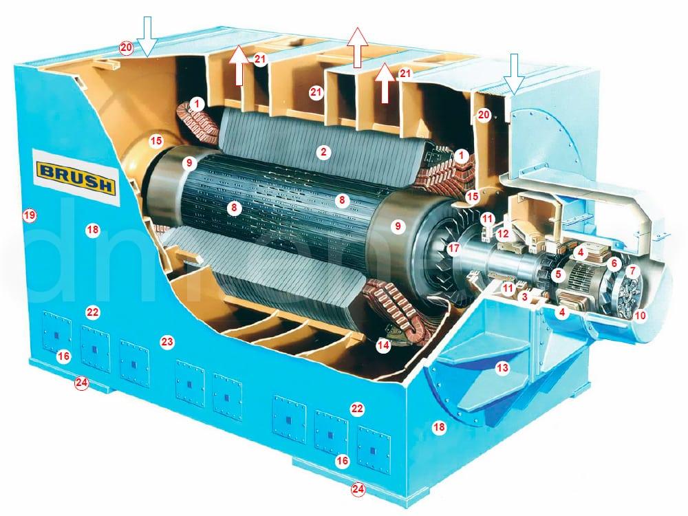 Конструкция турбогенераторов Brush DAX