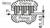 2 - Уплотнения газовых турбин