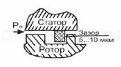 Схема графитового бесконтактного уплотнения