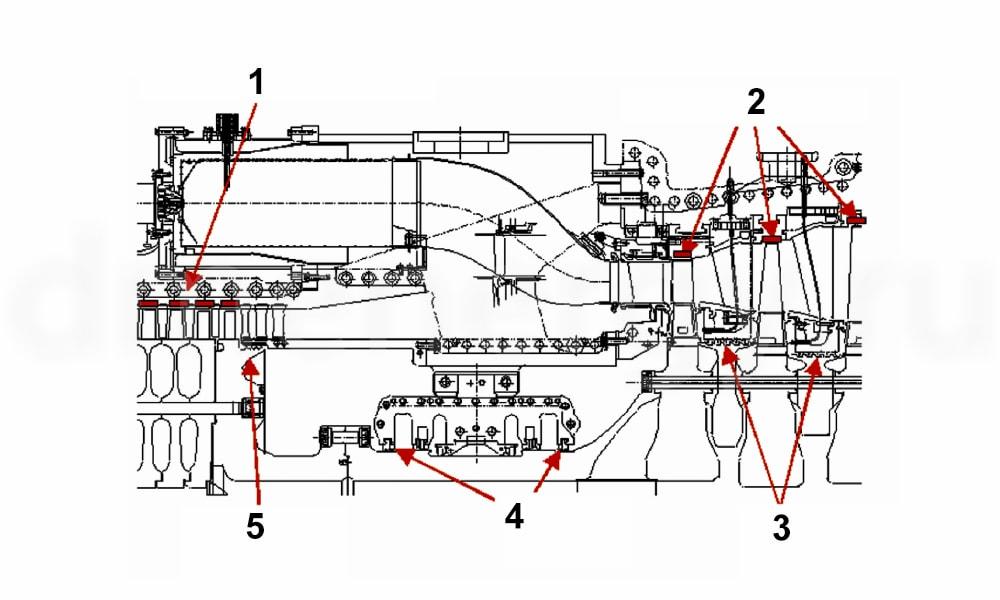 Уплотнения в газовой турбине GE Frame 7 EA