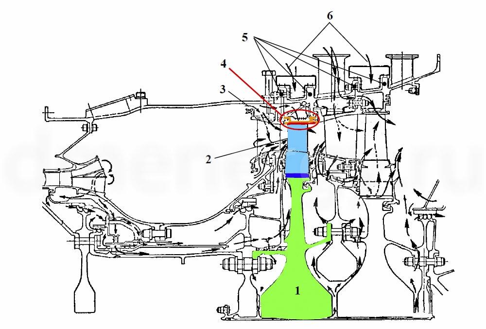 Расположение уплотнения торца лопатки ТВД в современной газовой турбине