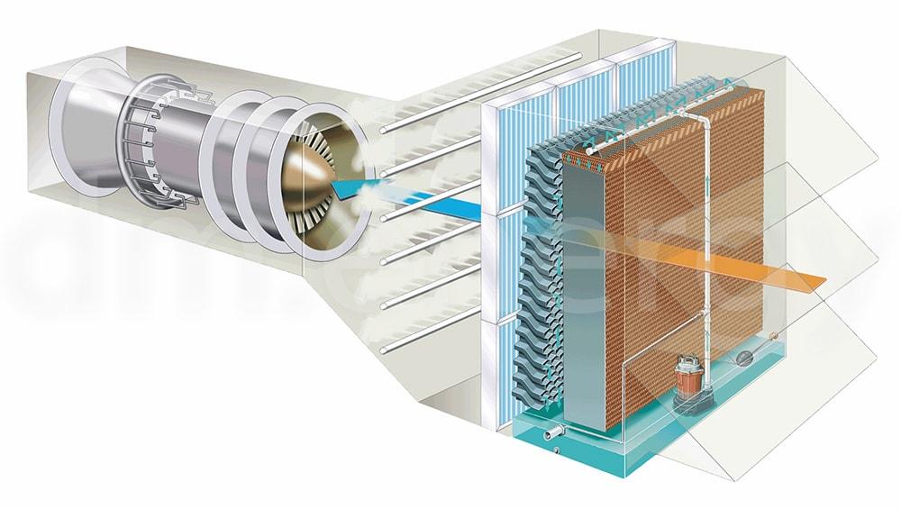 Испарительный увлажнитель / охладитель для газовых турбин Munters